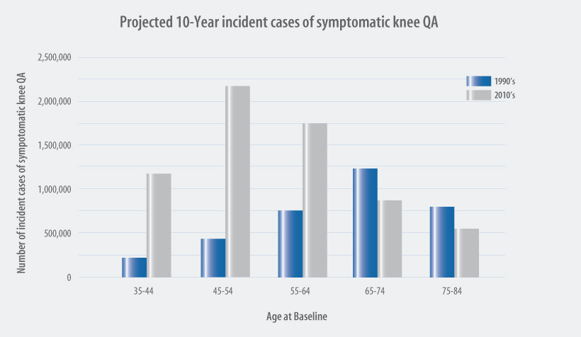 Projected 10-Year incident cases of symptomatic knee QA